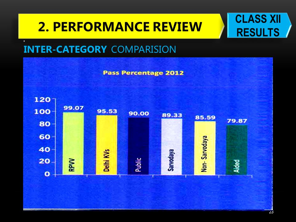 . 2. PERFORMANCE REVIEW CLASS XII RESULTS INTER-CATEGORY COMPARISION