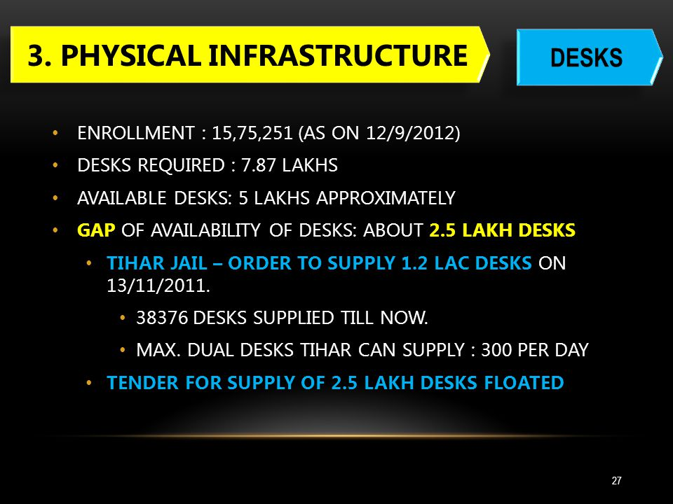 3. PHYSICAL INFRASTRUCTURE