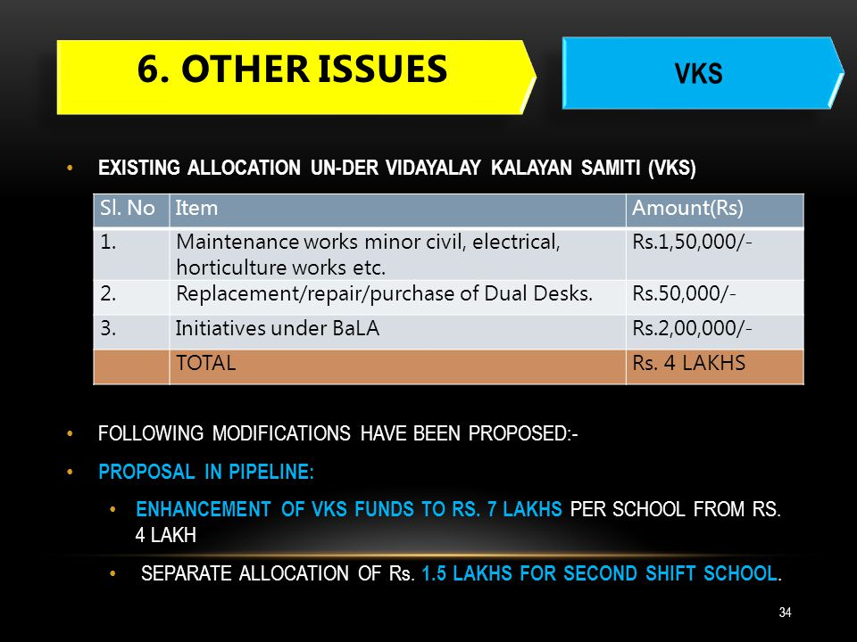 6. Other issues VKS. EXISTING ALLOCATION UN-DER VIDAYALAY KALAYAN SAMITI (VKS) FOLLOWING MODIFICATIONS HAVE BEEN PROPOSED:-