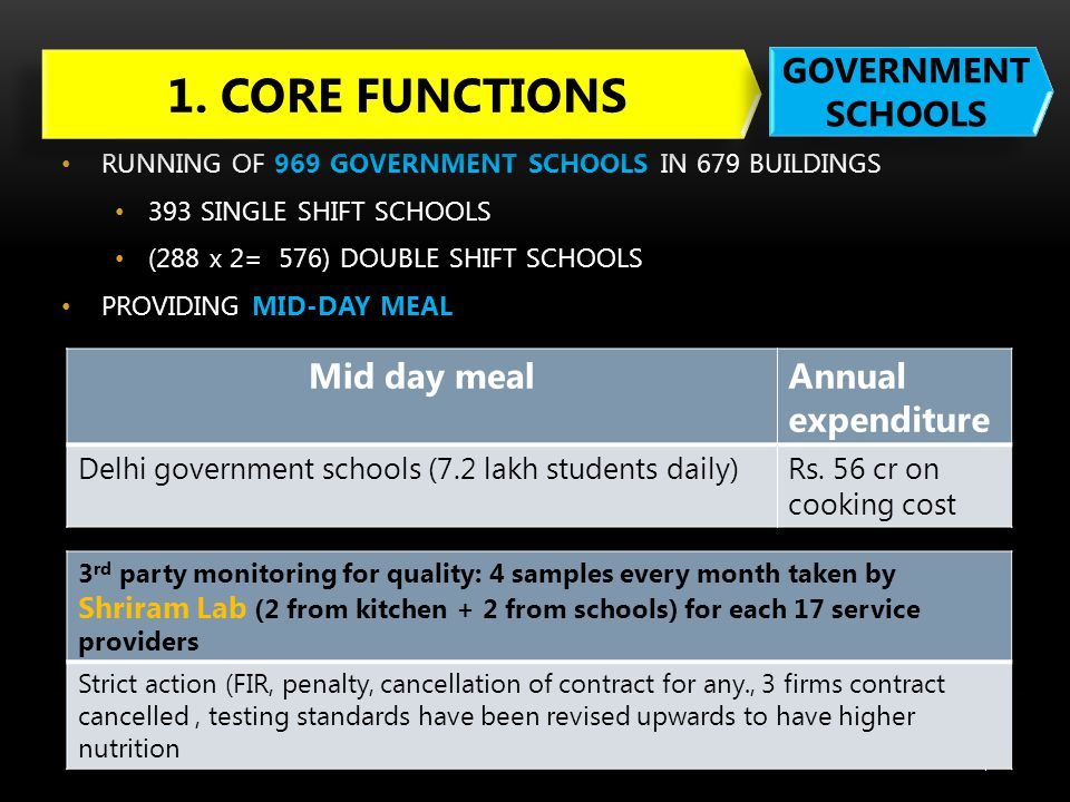 1. CORE FUNCTIONS GOVERNMENT SCHOOLS Mid day meal Annual expenditure