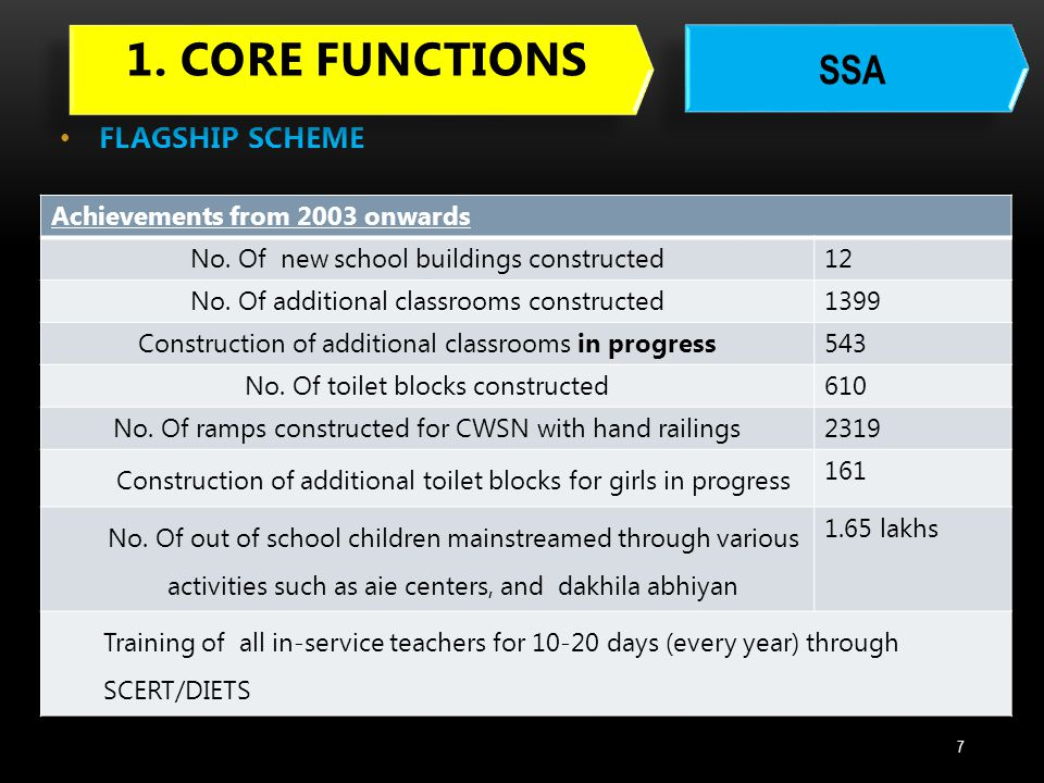 1. Core functions SSA FLAGSHIP SCHEME Achievements from 2003 onwards