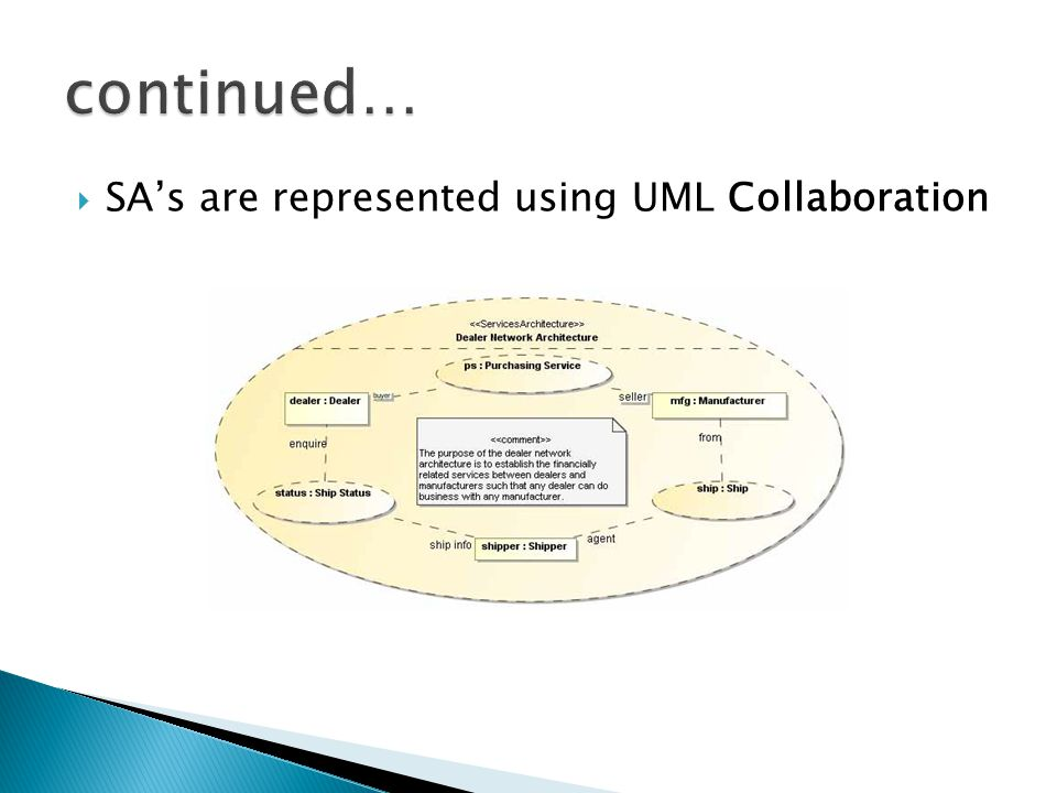 continued… SA's are represented using UML Collaboration