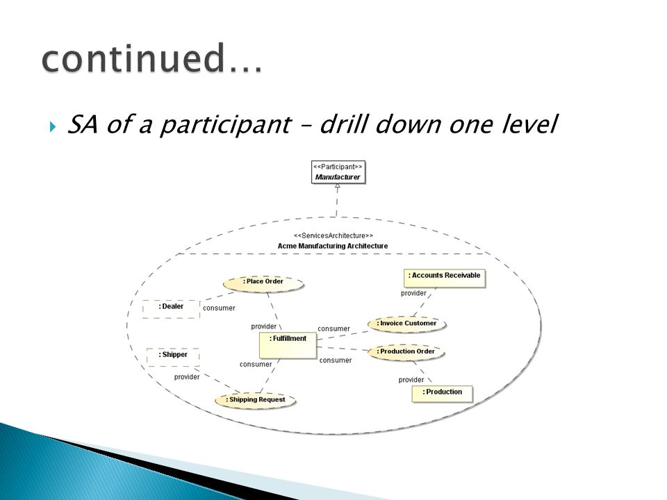 continued… SA of a participant – drill down one level