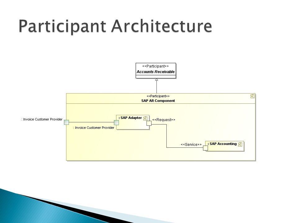 Participant Architecture