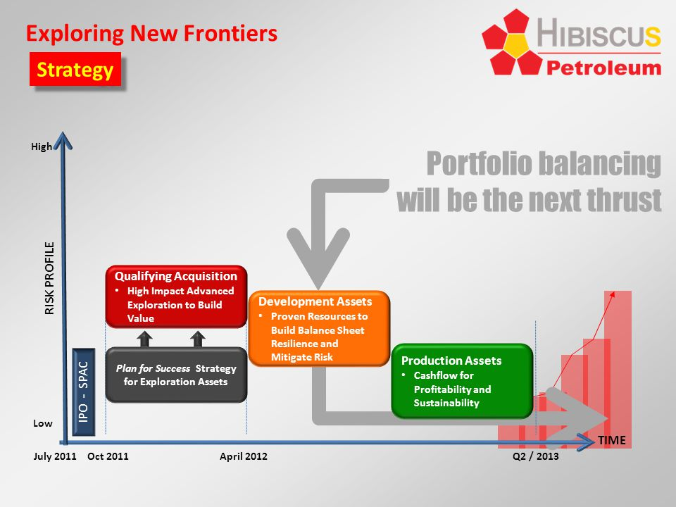 Portfolio balancing will be the next thrust Exploring New Frontiers