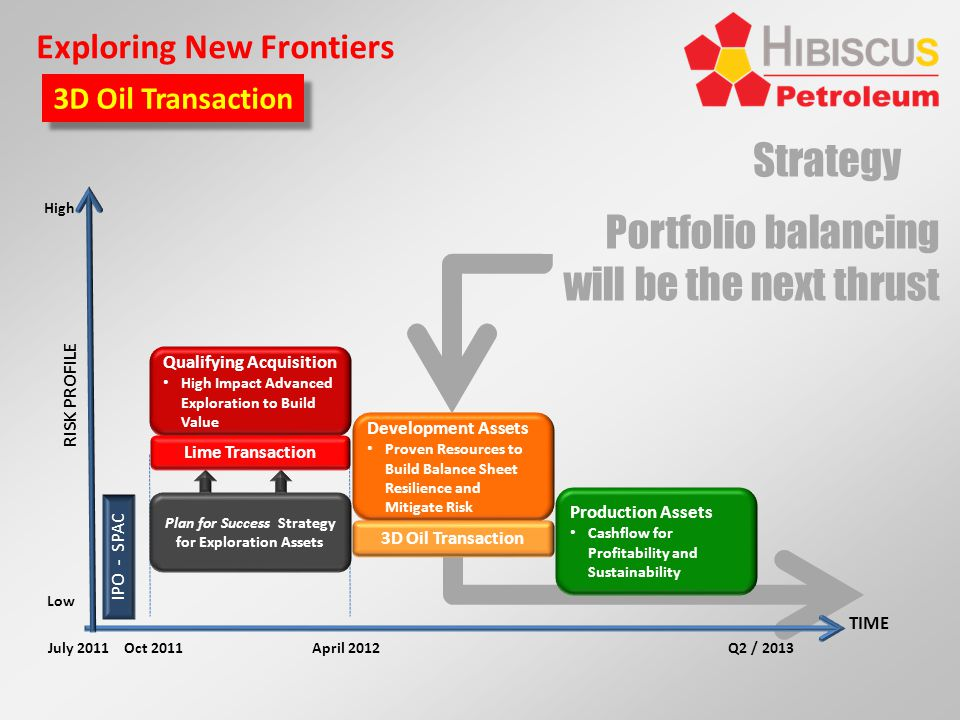 Strategy Portfolio balancing will be the next thrust