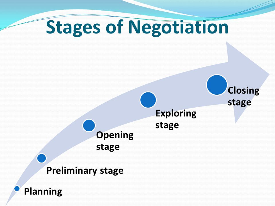 Stages of Negotiation Planning Preliminary stage Opening stage