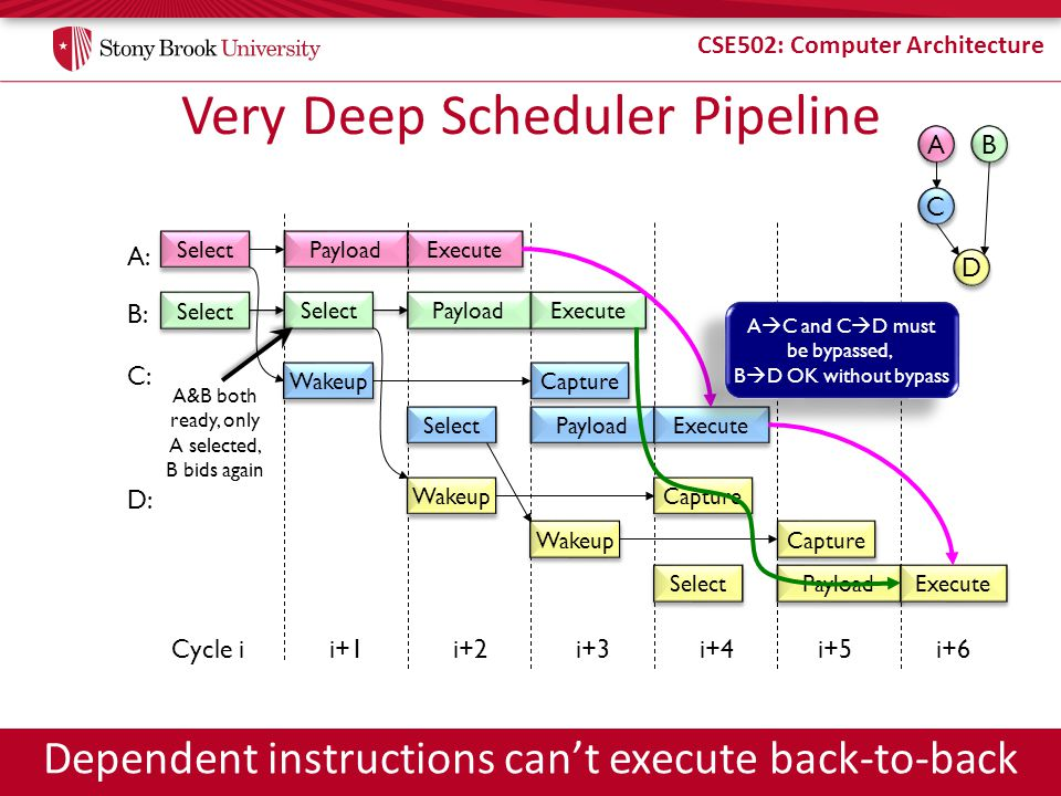 Very Deep Scheduler Pipeline