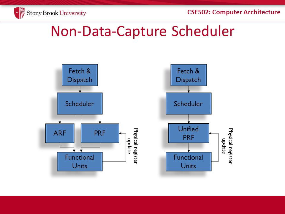 Non-Data-Capture Scheduler