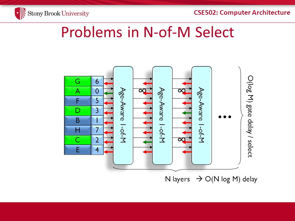 Problems in N-of-M Select