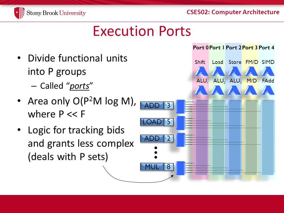Execution Ports Divide functional units into P groups