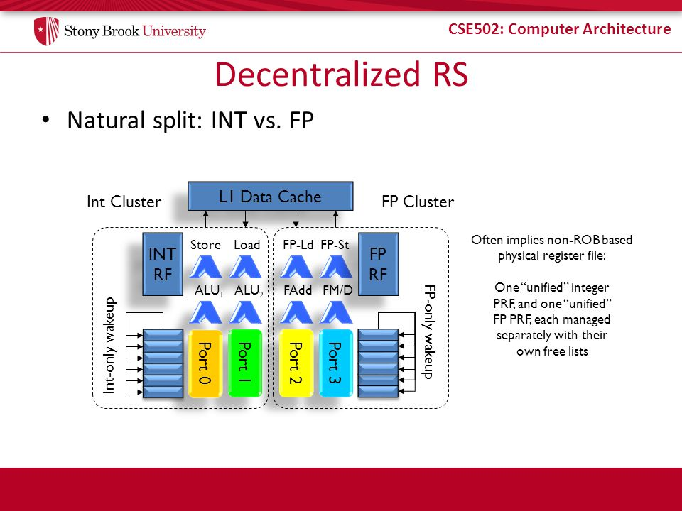 Decentralized RS Natural split: INT vs. FP L1 Data Cache Int Cluster