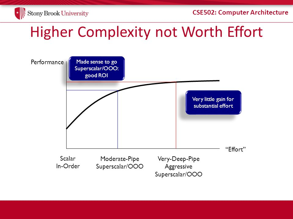 Higher Complexity not Worth Effort