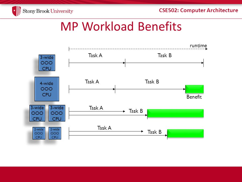 MP Workload Benefits runtime Task A Task B Task A Task B Benefit