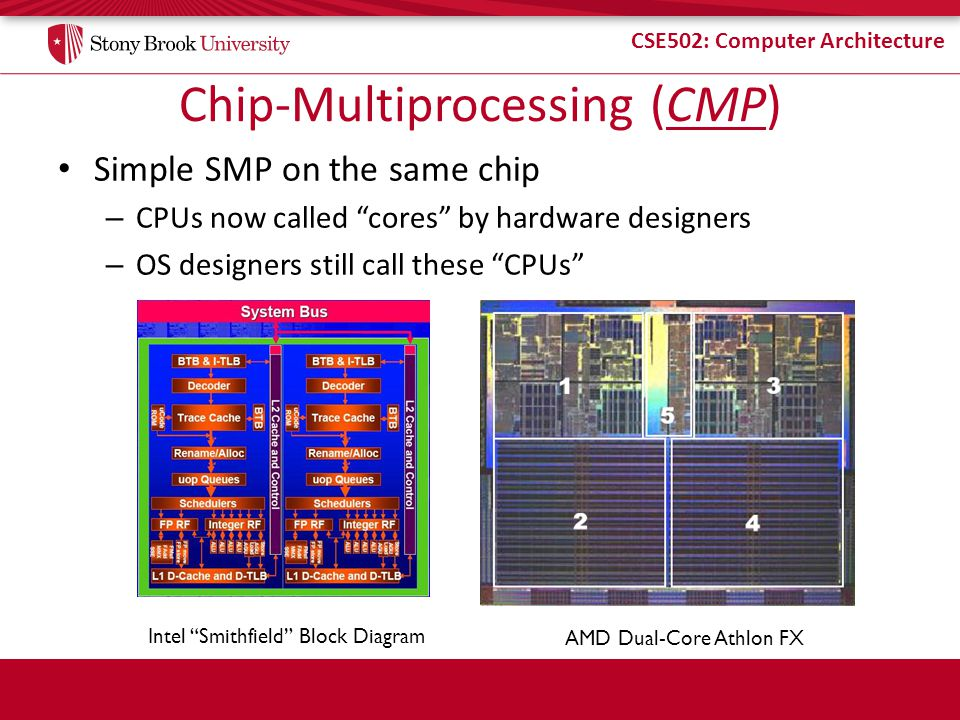 Chip-Multiprocessing (CMP)