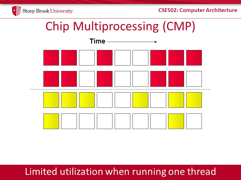 Chip Multiprocessing (CMP)