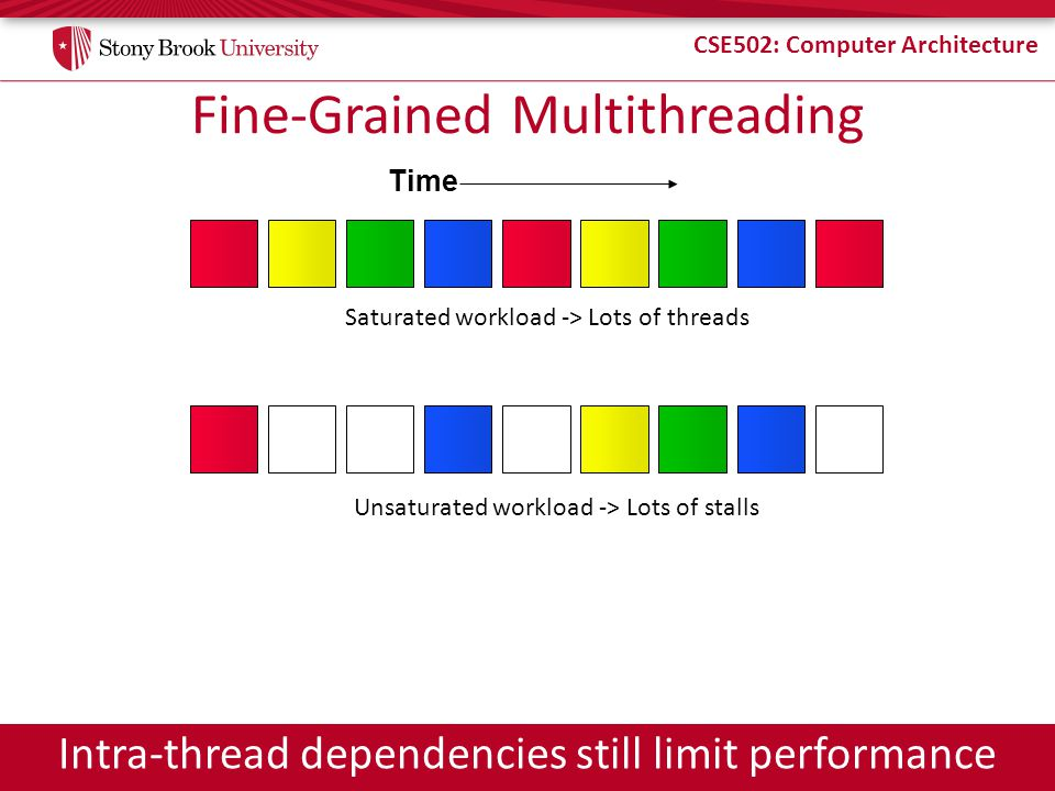 Fine-Grained Multithreading