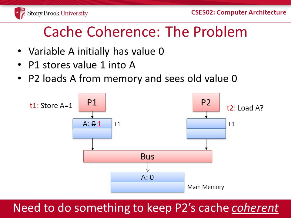 Cache Coherence: The Problem