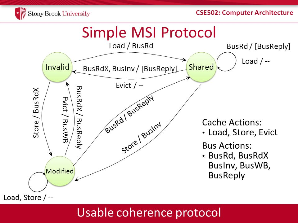 Simple MSI Protocol Usable coherence protocol Cache Actions: