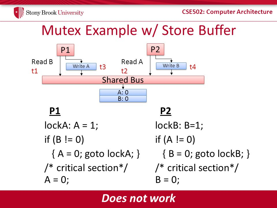 Mutex Example w/ Store Buffer