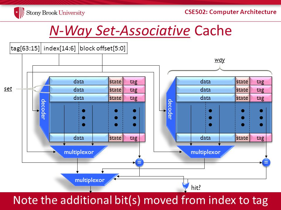 N-Way Set-Associative Cache