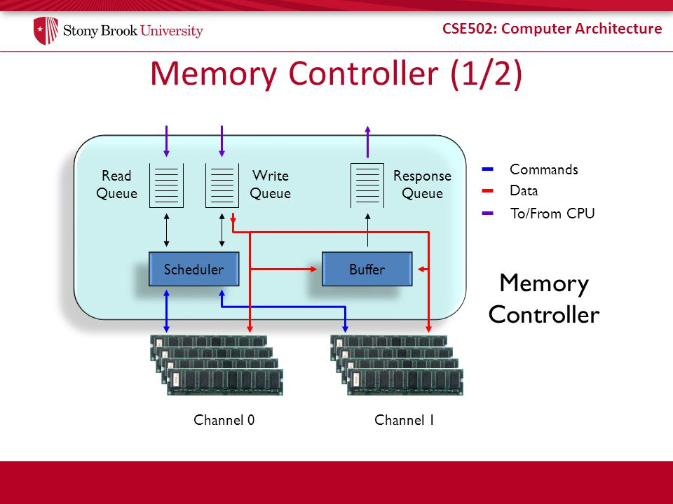 Memory Controller (1/2) Memory Controller Commands Read Queue Write