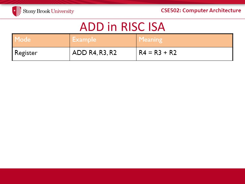 ADD in RISC ISA Mode Example Meaning Register ADD R4, R3, R2