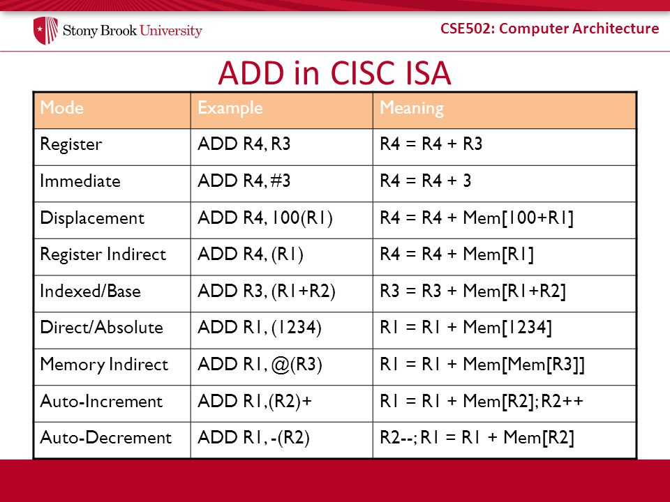 ADD in CISC ISA Mode Example Meaning Register ADD R4, R3 R4 = R4 + R3