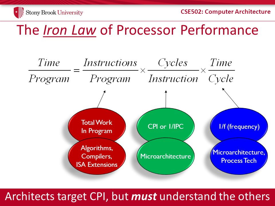 The Iron Law of Processor Performance