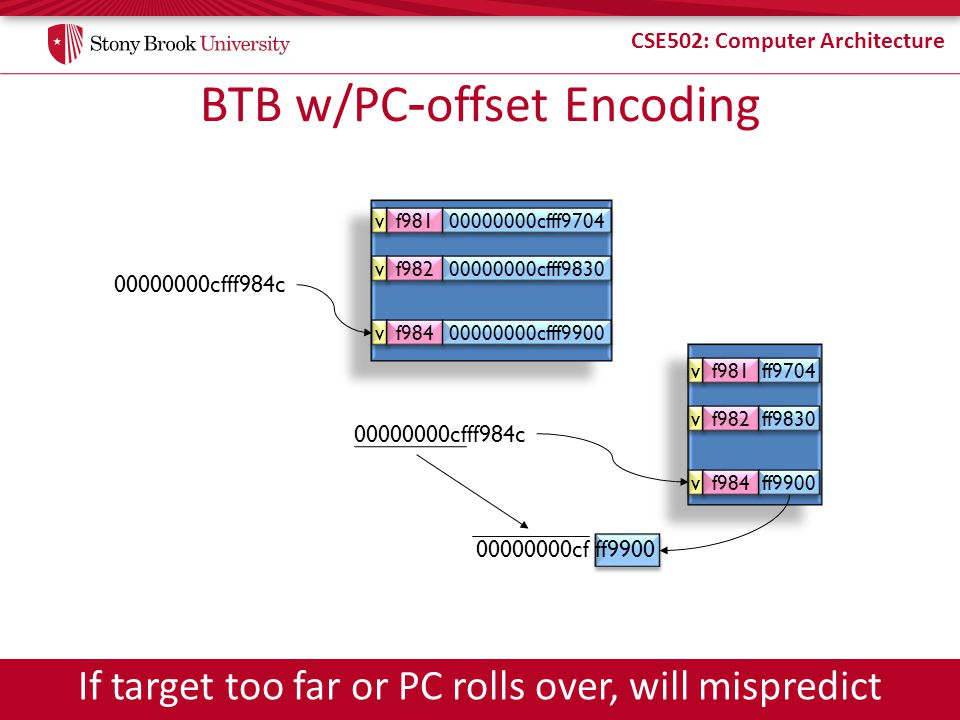 BTB w/PC-offset Encoding
