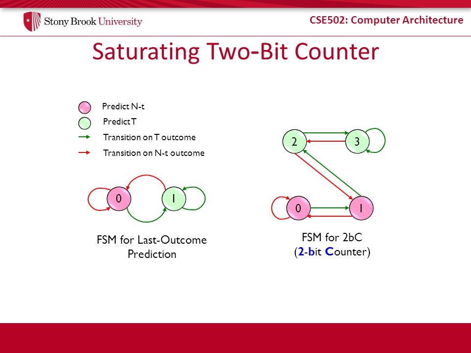 Saturating Two-Bit Counter