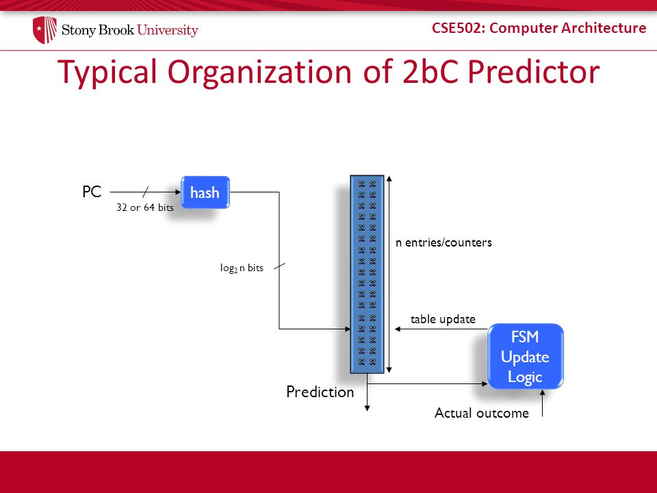 Typical Organization of 2bC Predictor