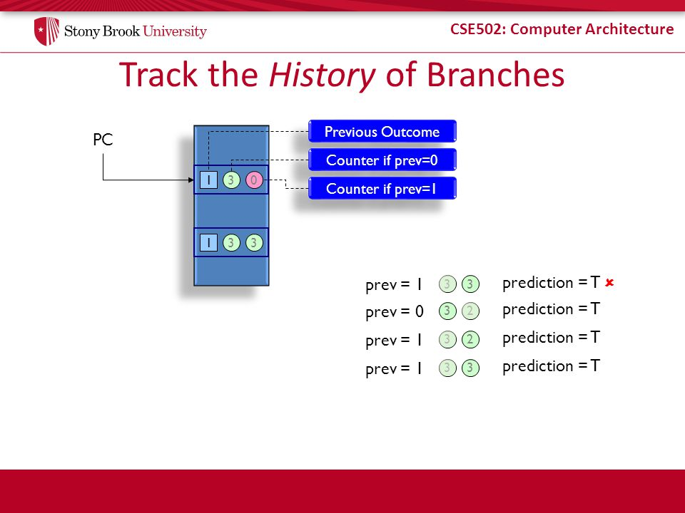 Track the History of Branches