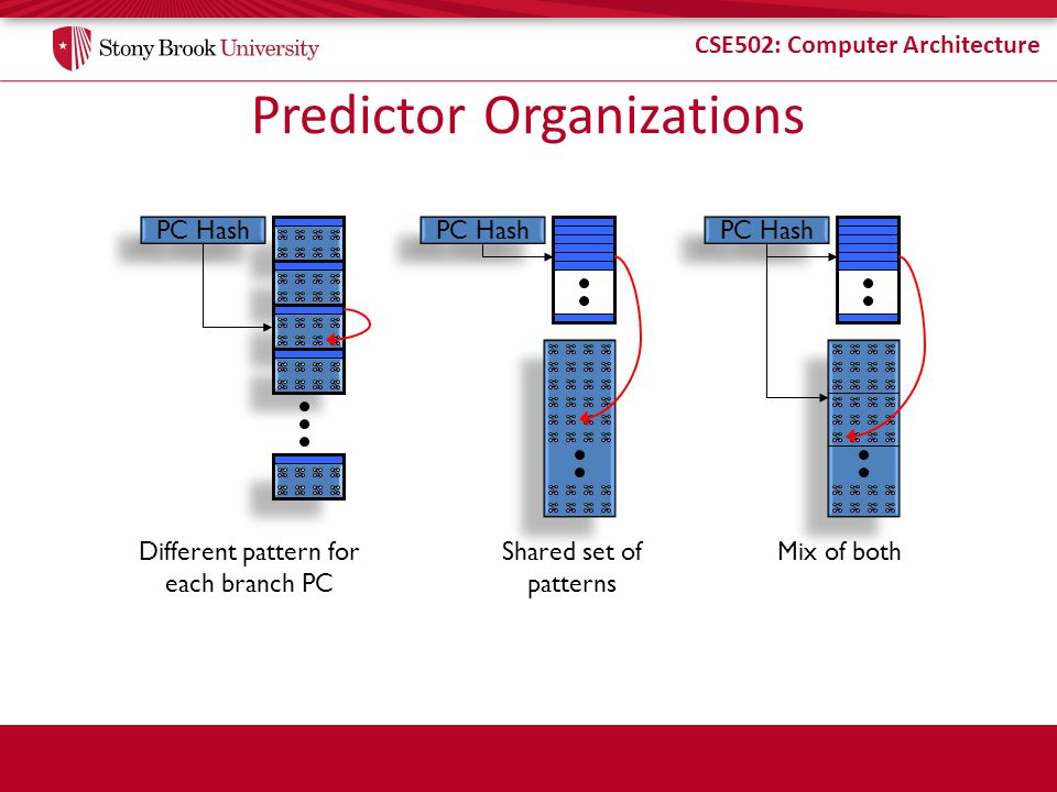 Predictor Organizations