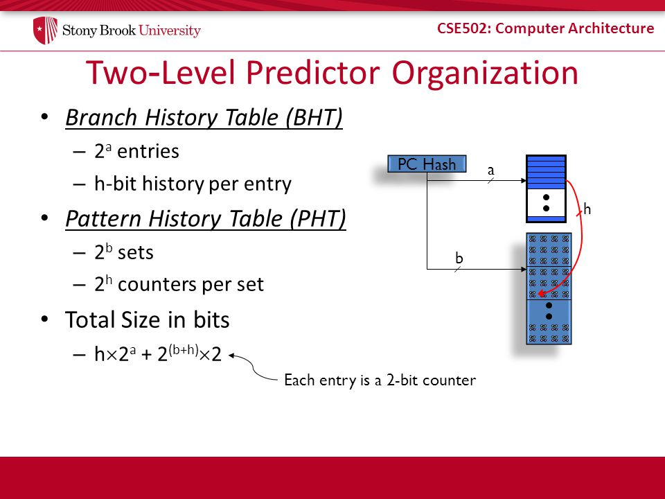 Two-Level Predictor Organization