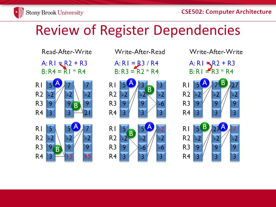 Review of Register Dependencies