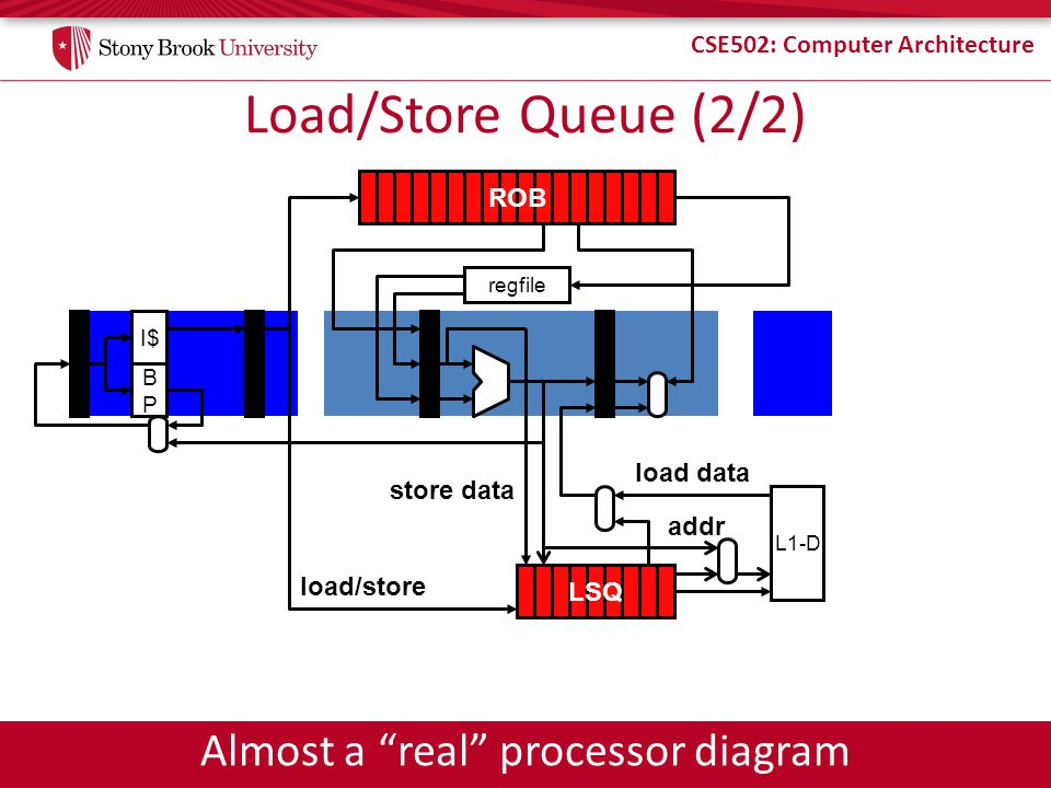 Almost a real processor diagram