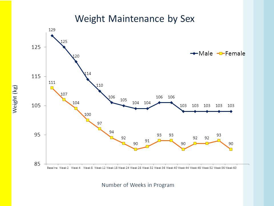 Weight Maintenance by Sex