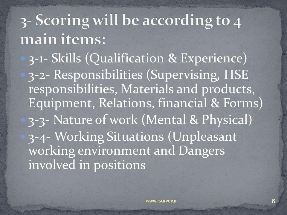 3- Scoring will be according to 4 main items: