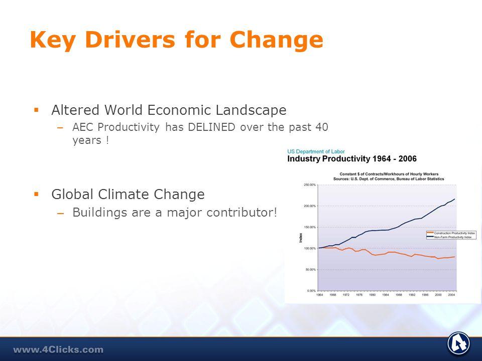 Key Drivers for Change Altered World Economic Landscape