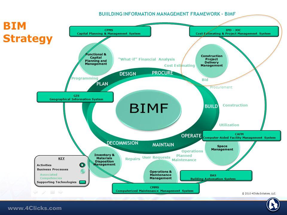 BIM Strategy.
