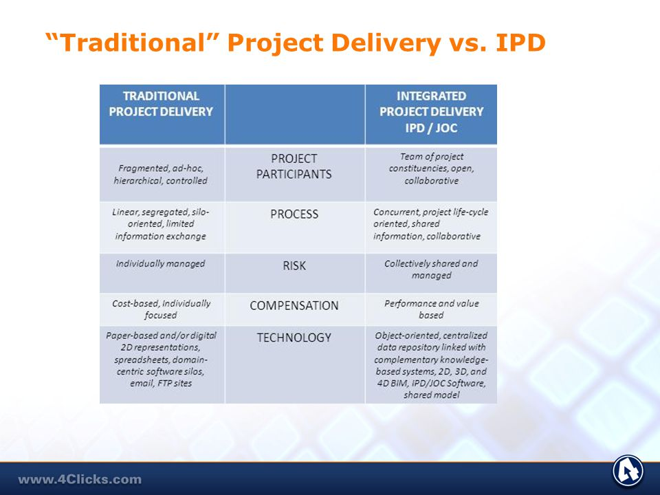 Traditional Project Delivery vs. IPD