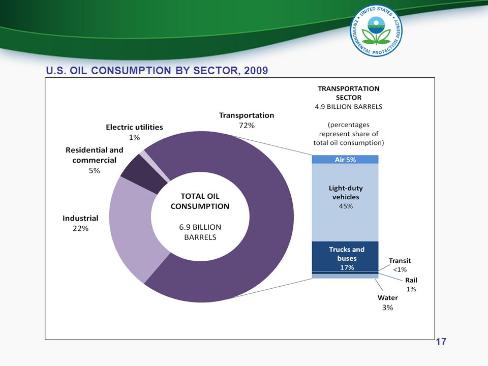 U.S. OIL CONSUMPTION BY SECTOR, 2009