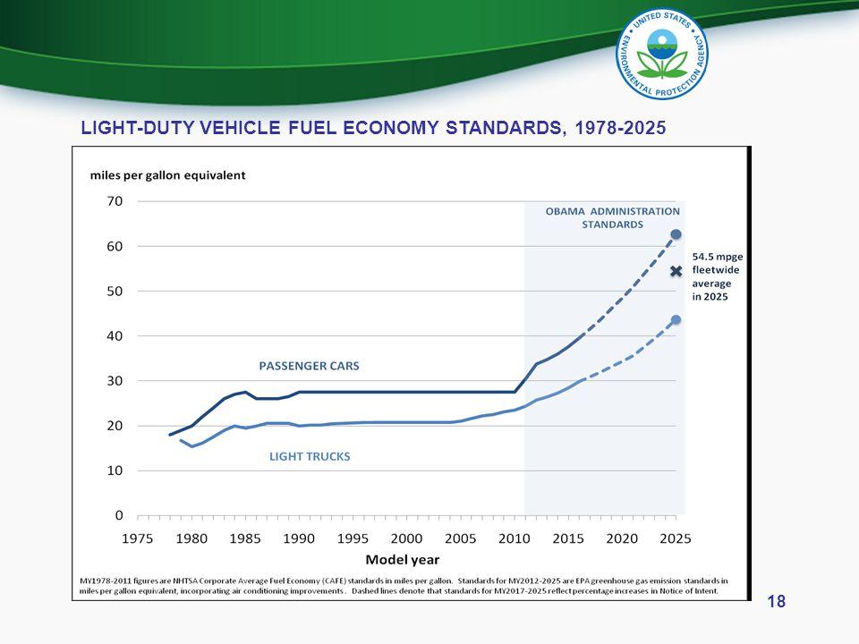 LIGHT-DUTY VEHICLE FUEL ECONOMY STANDARDS, 1978-2025