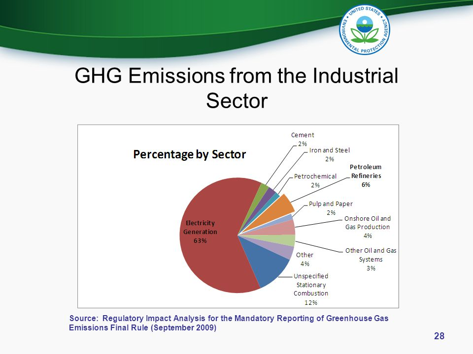 GHG Emissions from the Industrial Sector