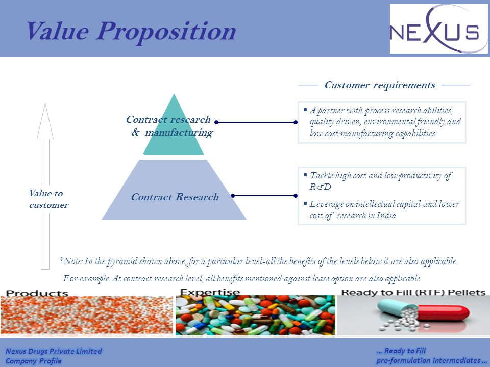 Value Proposition Customer requirements Contract research