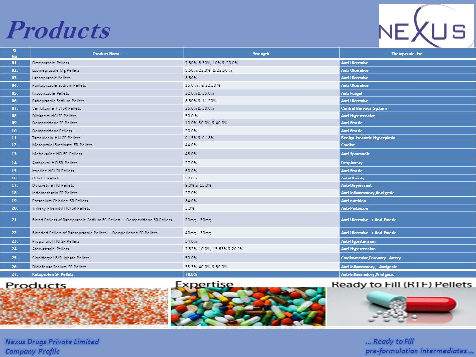 Products Sl. No Product Name Strength Therapeutic Use 01.