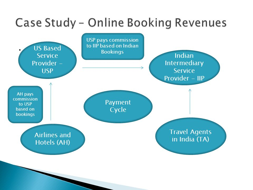 Case Study – Online Booking Revenues