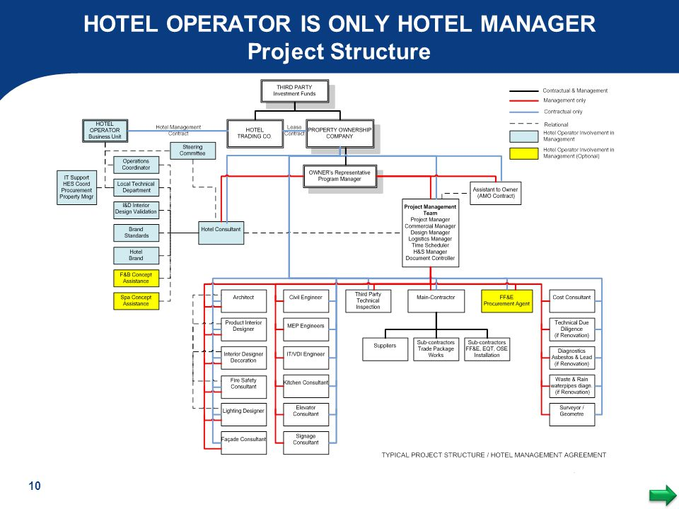 HOTEL OPERATOR IS ONLY HOTEL MANAGER Project Structure