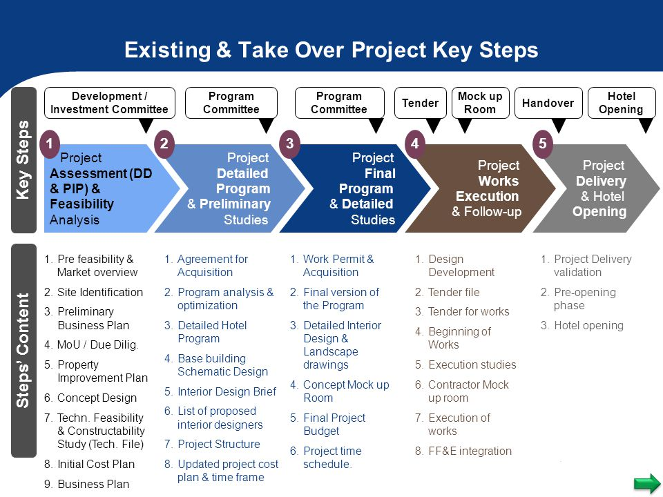 Existing & Take Over Project Key Steps